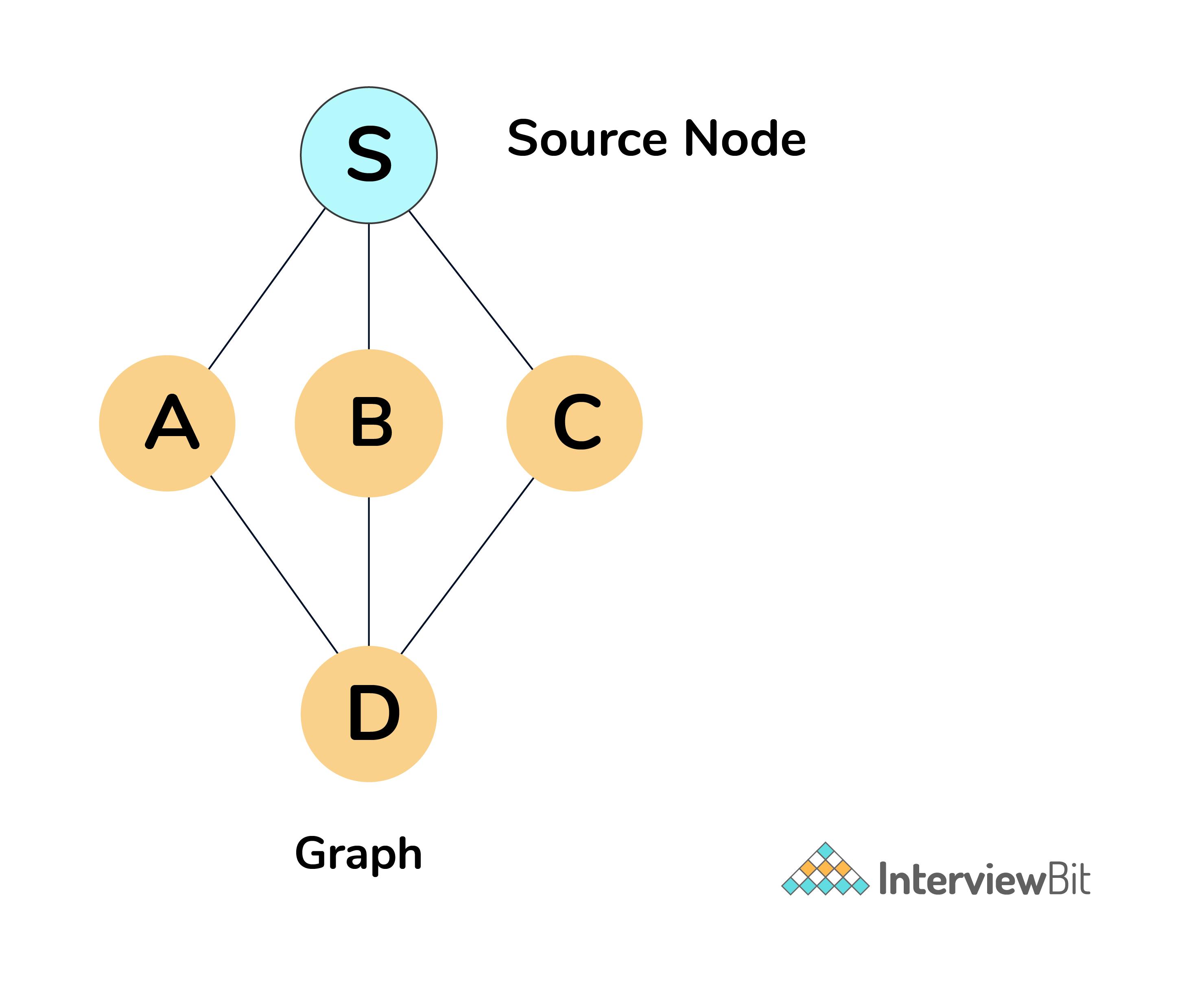 Initial Graph