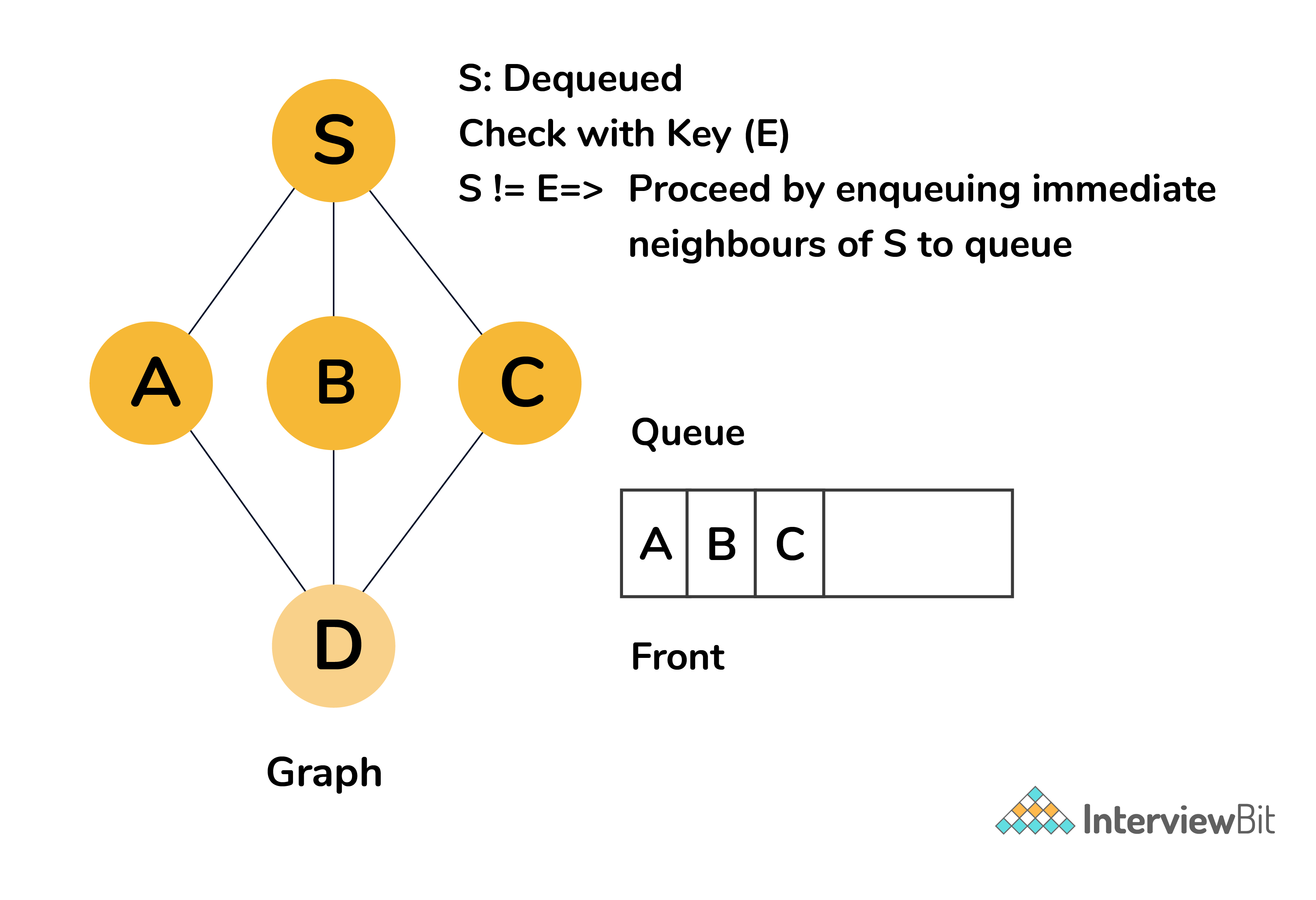 A, B, C enqueued on Queue